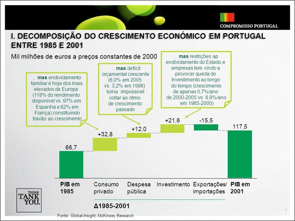 I. DECOMPOSIÇÃO DO CRESCIMENTO ECONÓMICO EM PORTUGAL ENTRE 1985 E 2001