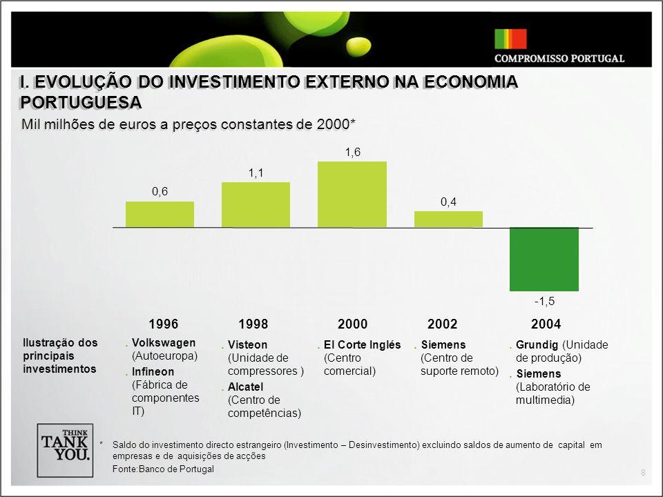 I. EVOLUÇÃO DO INVESTIMENTO EXTERNO NA ECONOMIA PORTUGUESA
