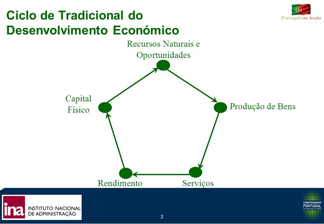 Ciclo de Tradicional do Desenvolvimento Económico