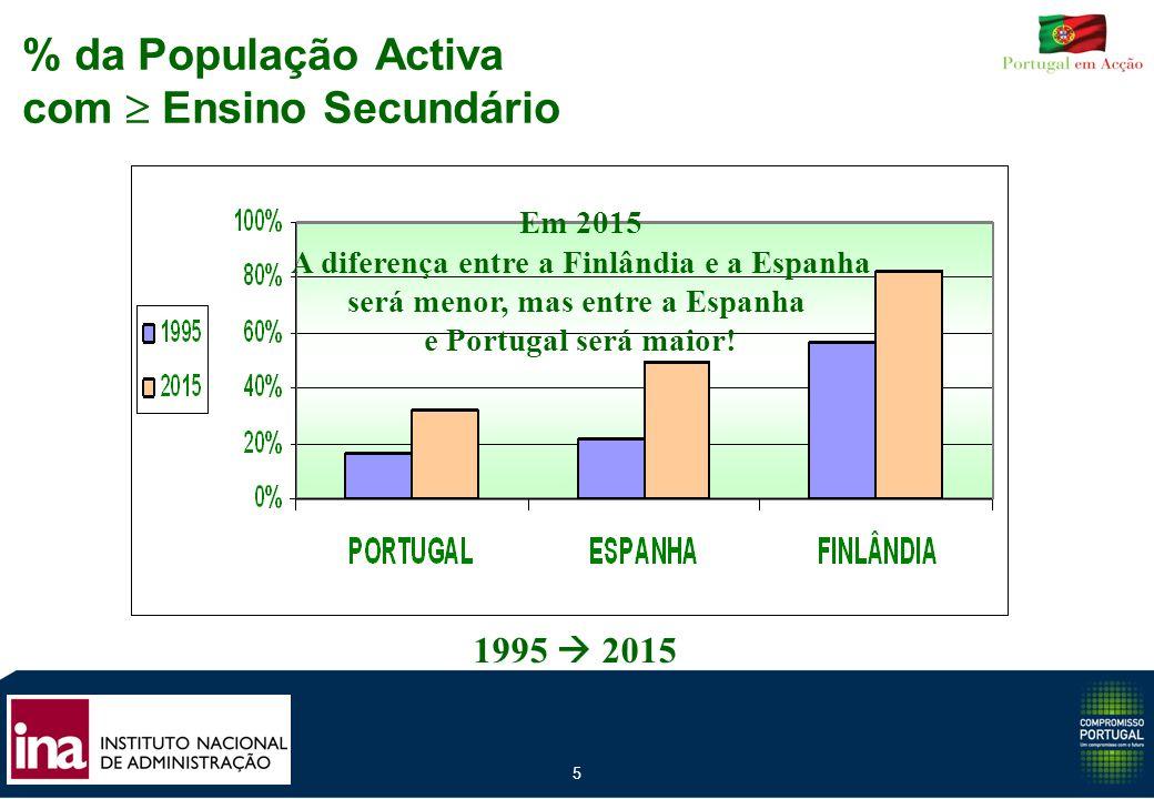 % da População Activa com  Ensino Secundário
