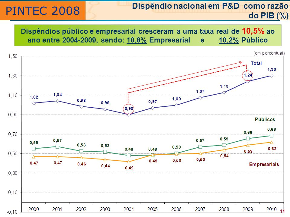 PINTEC 2008 Dispêndio nacional em P&D como razão do PIB (%)