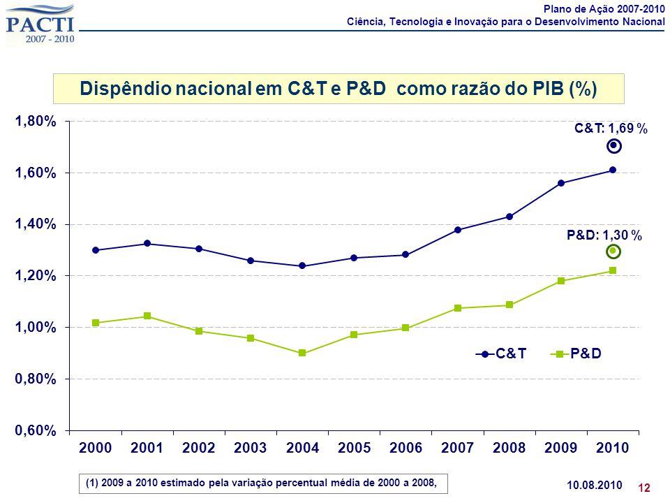 Dispêndio nacional em C&T e P&D como razão do PIB (%)