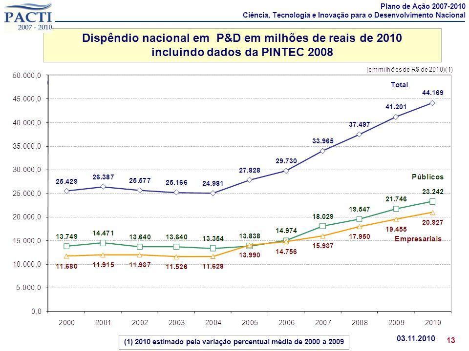 Dispêndio nacional em P&D em milhões de reais de 2010