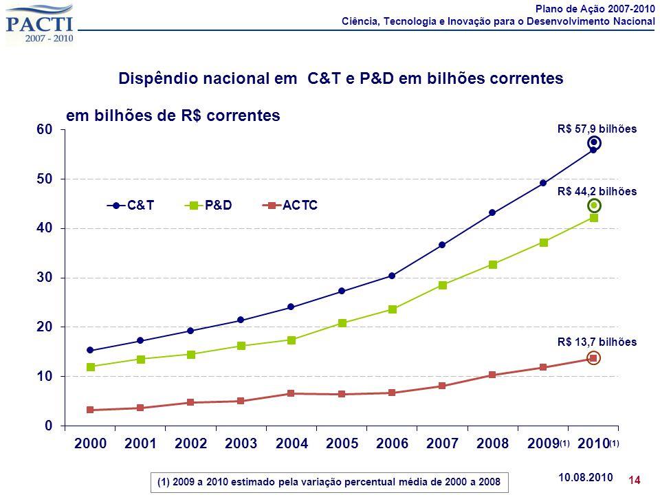 Dispêndio nacional em C&T e P&D em bilhões correntes