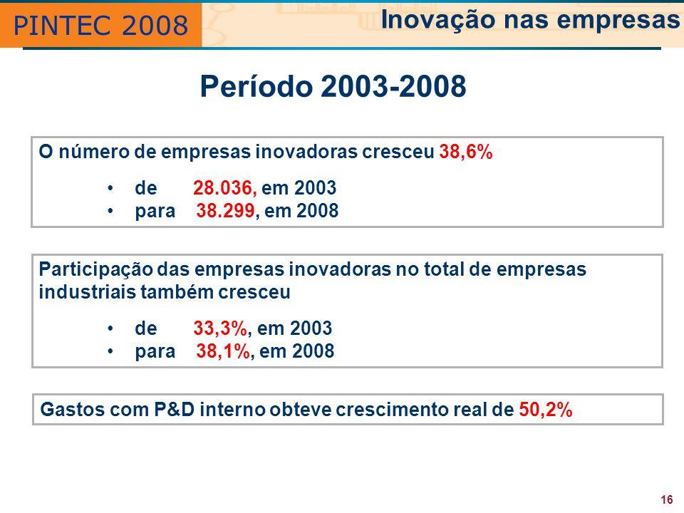 Período 2003-2008 Inovação nas empresas PINTEC 2008