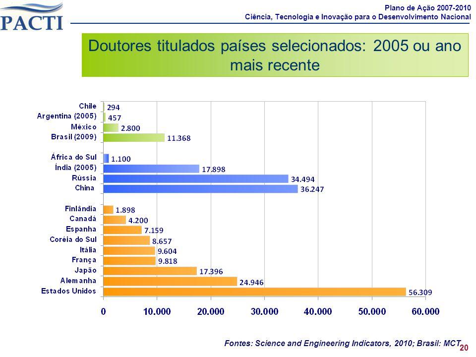 Doutores titulados países selecionados: 2005 ou ano mais recente