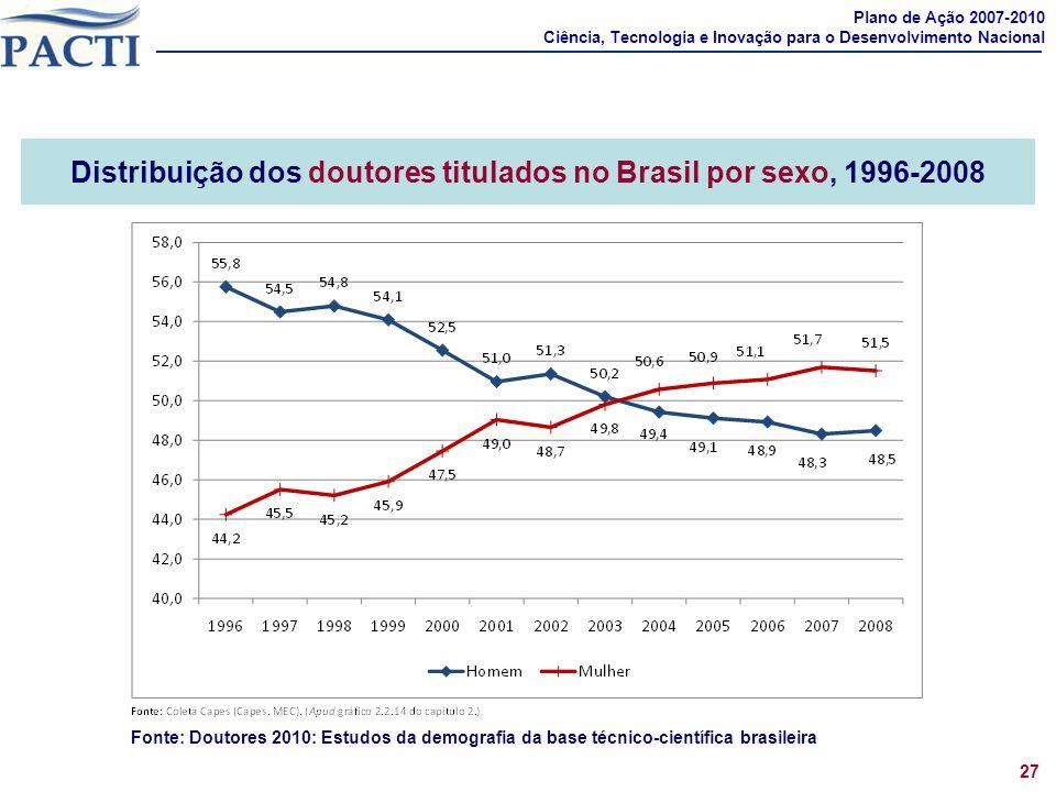Distribuição dos doutores titulados no Brasil por sexo, 1996-2008