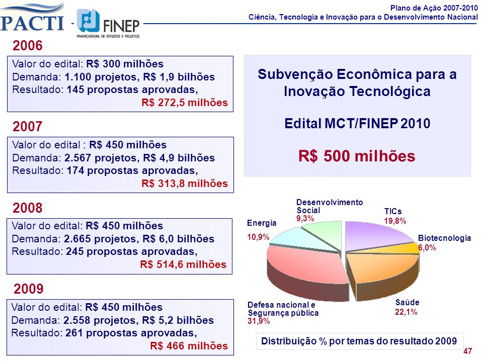 Subvenção Econômica para a Distribuição % por temas do resultado 2009