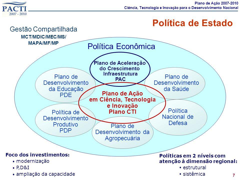 Política de Estado Política Econômica Gestão Compartilhada Plano de