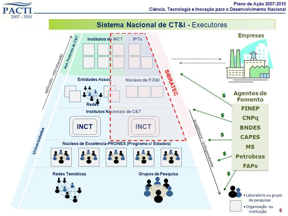 Sistema Nacional de CT&I - Executores