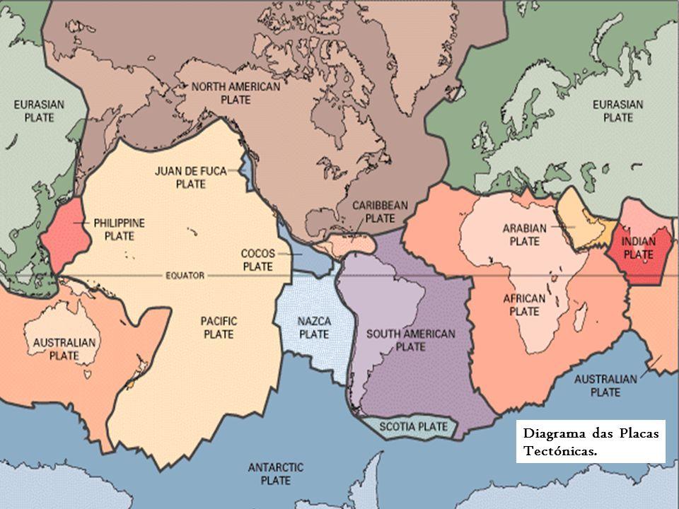 Diagrama das Placas Tectónicas.