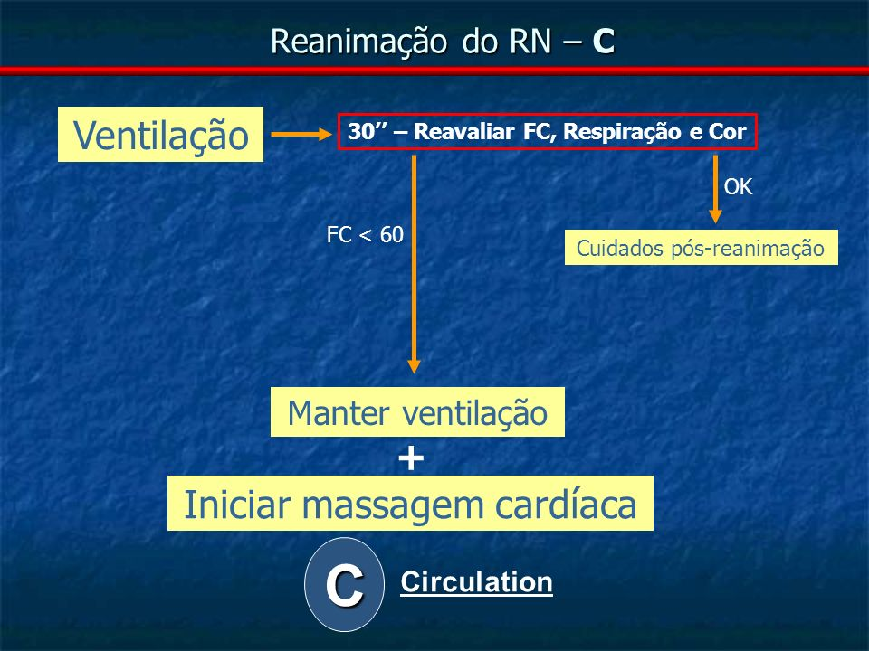 C Ventilação + Iniciar massagem cardíaca Reanimação do RN – C