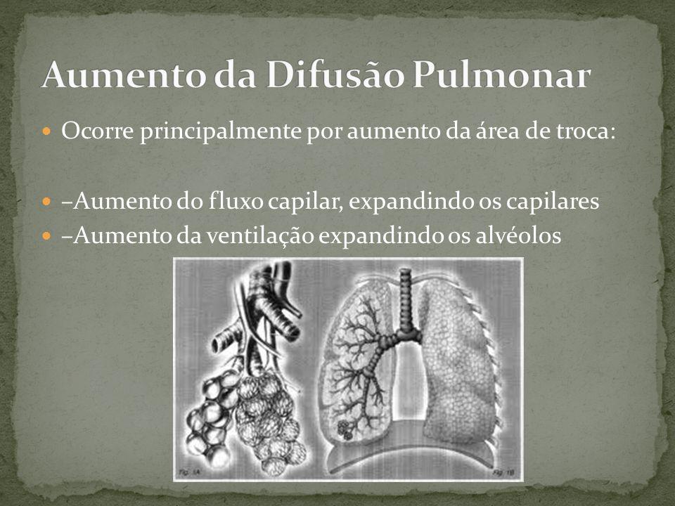 Aumento da Difusão Pulmonar