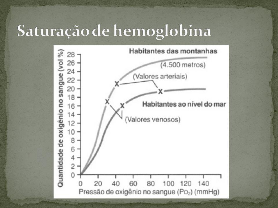 Saturação de hemoglobina