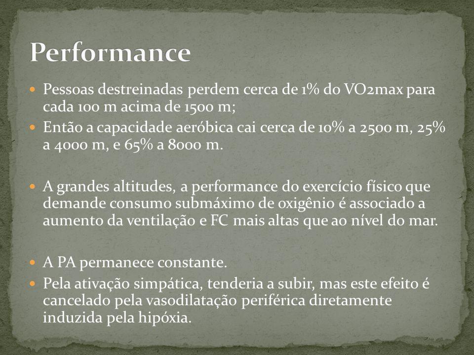 Performance Pessoas destreinadas perdem cerca de 1% do VO2max para cada 100 m acima de 1500 m;