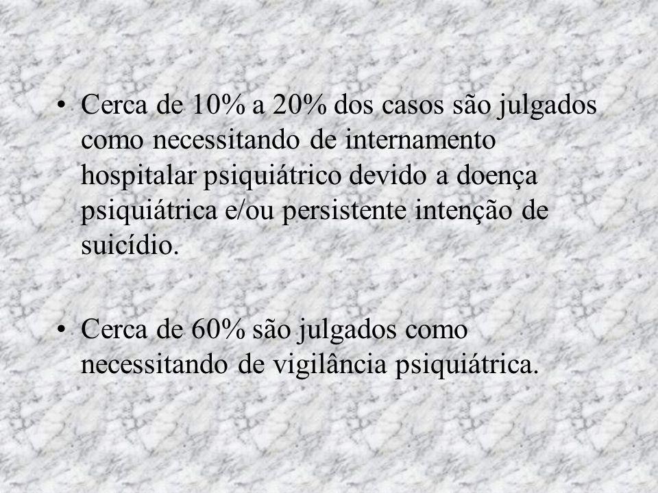 Cerca de 10% a 20% dos casos são julgados como necessitando de internamento hospitalar psiquiátrico devido a doença psiquiátrica e/ou persistente intenção de suicídio.