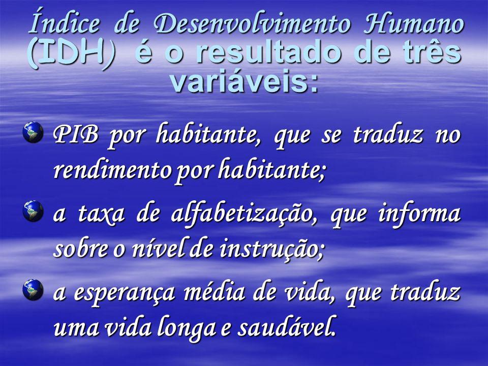 Índice de Desenvolvimento Humano (IDH) é o resultado de três variáveis: