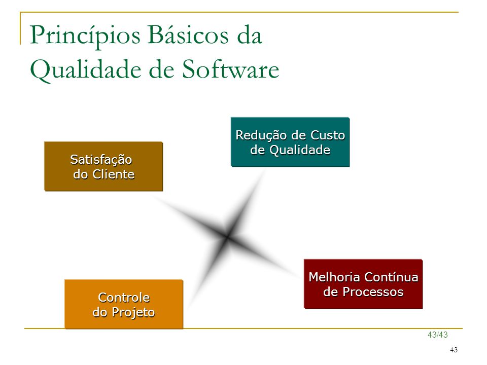 Princípios Básicos da Qualidade de Software