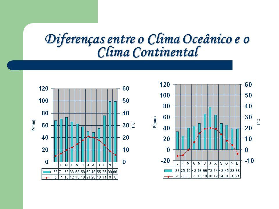 Diferenças entre o Clima Oceânico e o Clima Continental