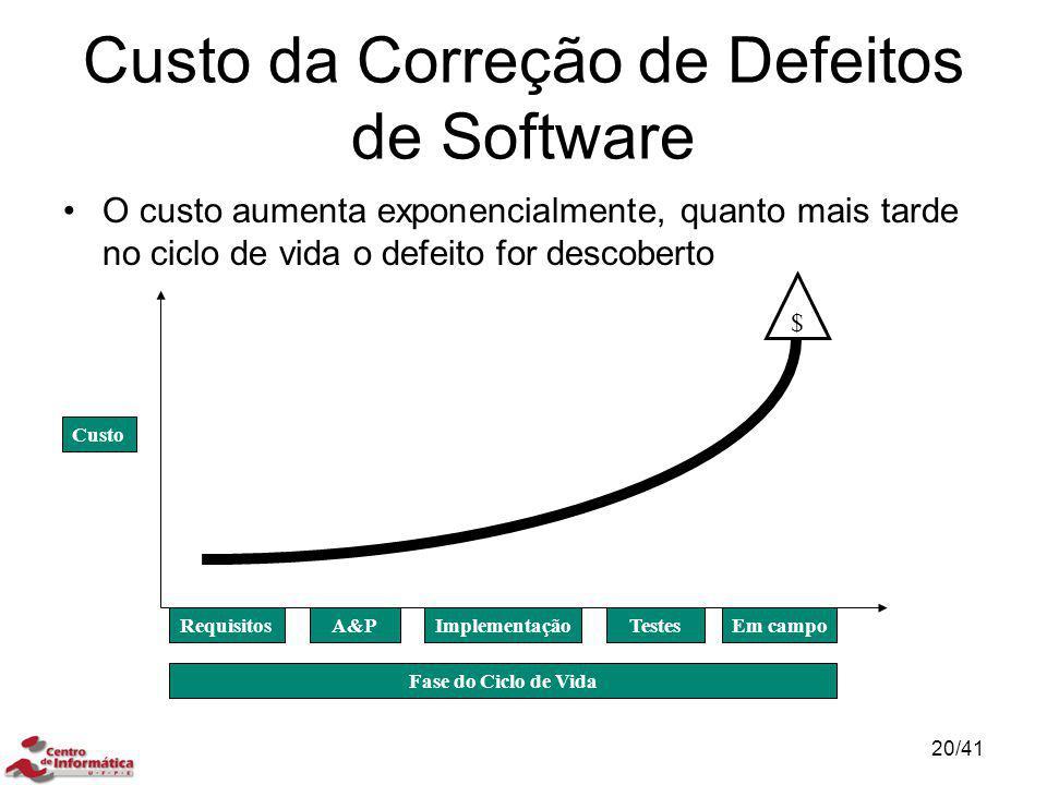 Custo da Correção de Defeitos de Software
