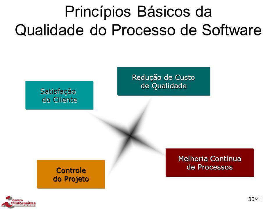 Princípios Básicos da Qualidade do Processo de Software