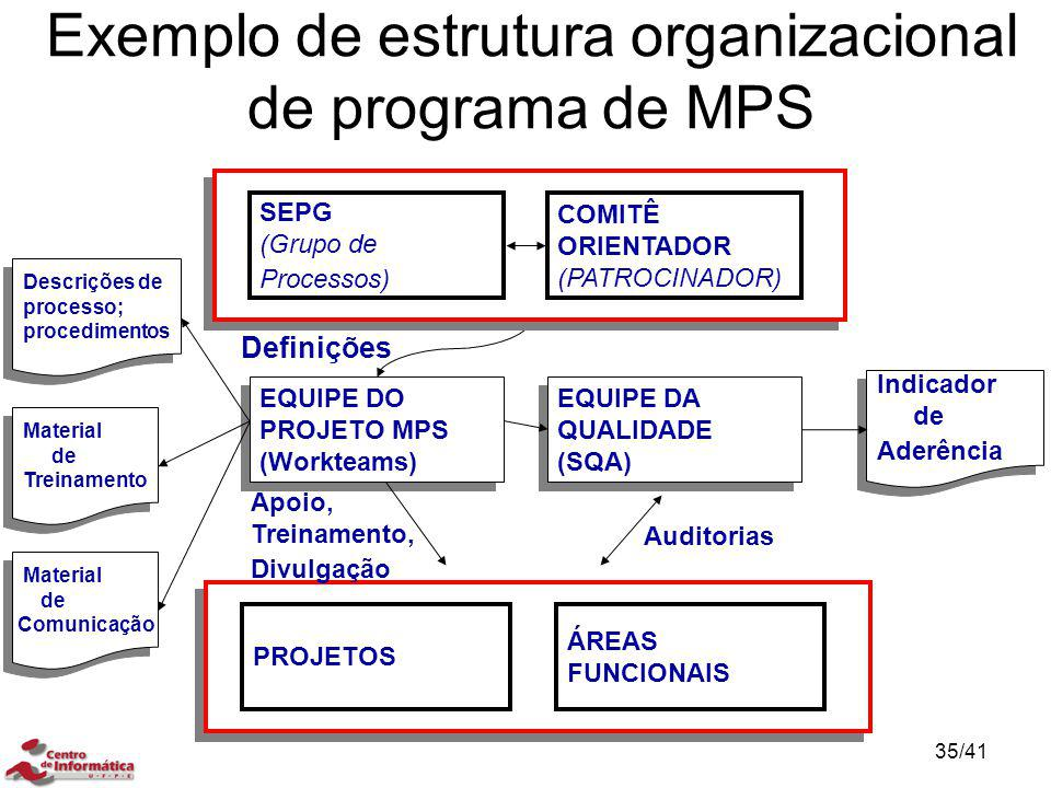 Exemplo de estrutura organizacional de programa de MPS