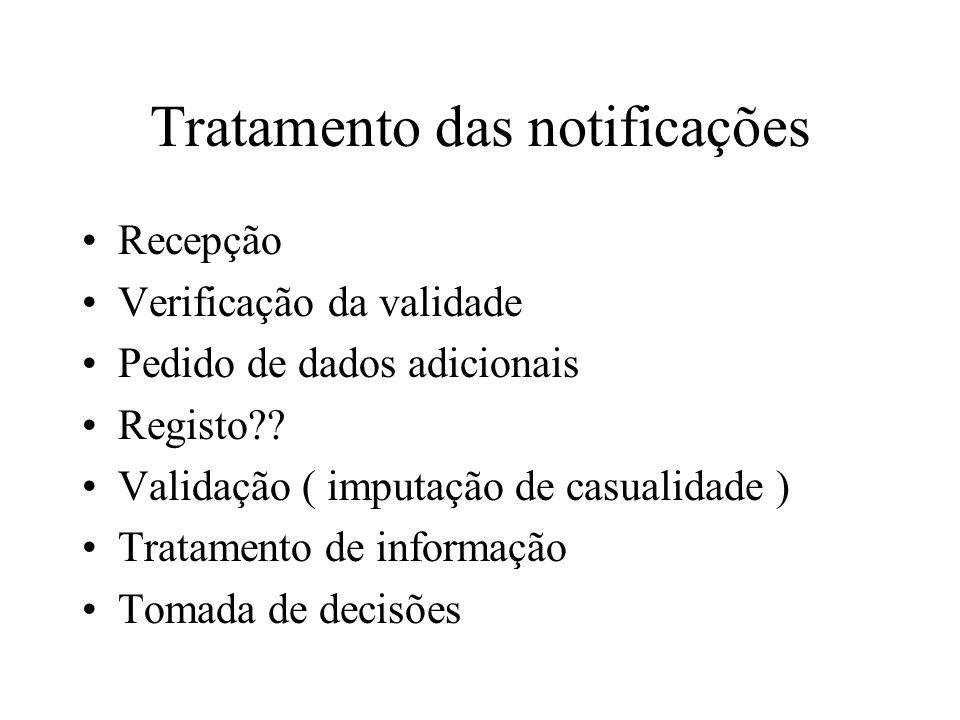 Tratamento das notificações