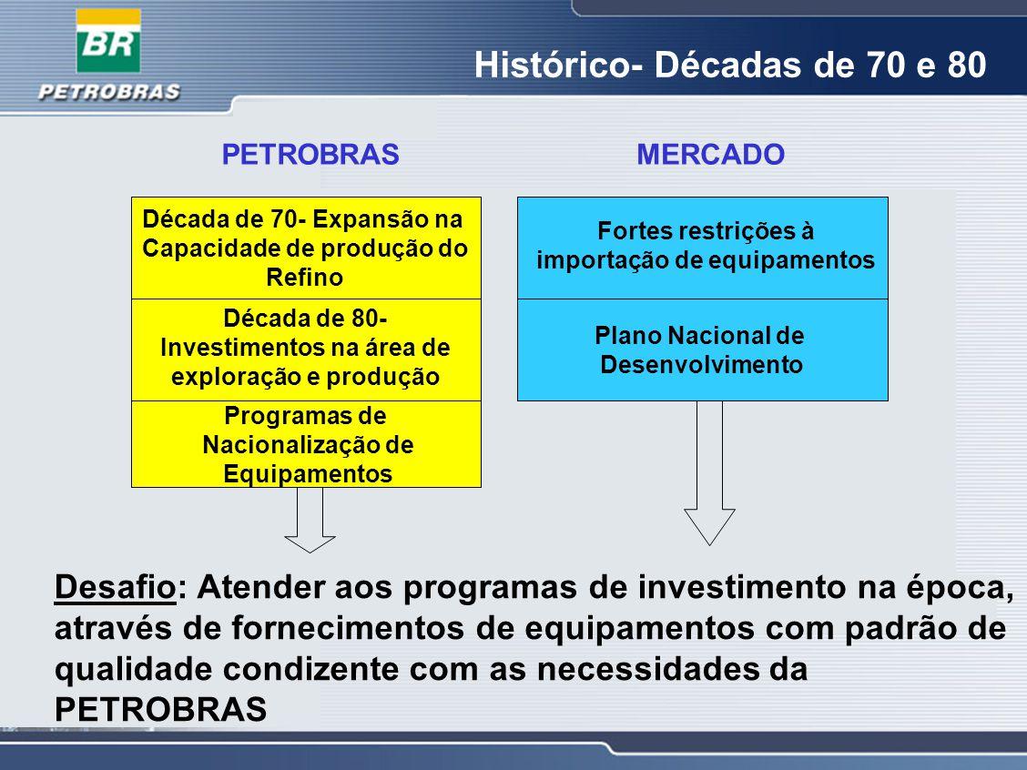 Histórico- Décadas de 70 e 80