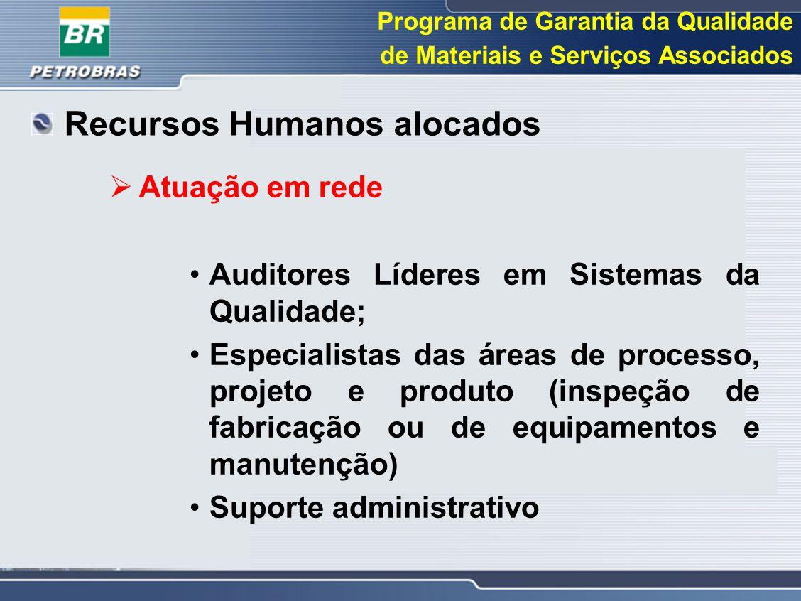 Recursos Humanos alocados