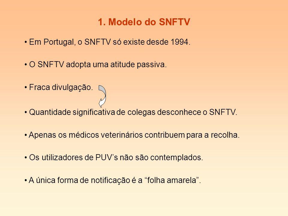 1. Modelo do SNFTV Em Portugal, o SNFTV só existe desde 1994.