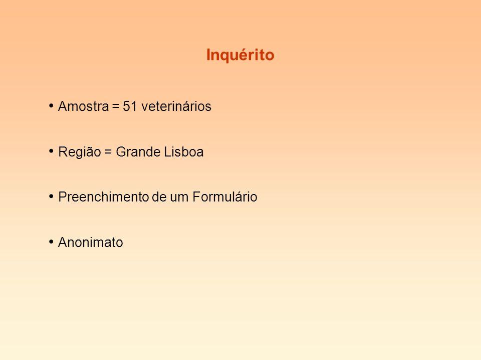 Inquérito Amostra = 51 veterinários Região = Grande Lisboa Preenchimento de um Formulário Anonimato