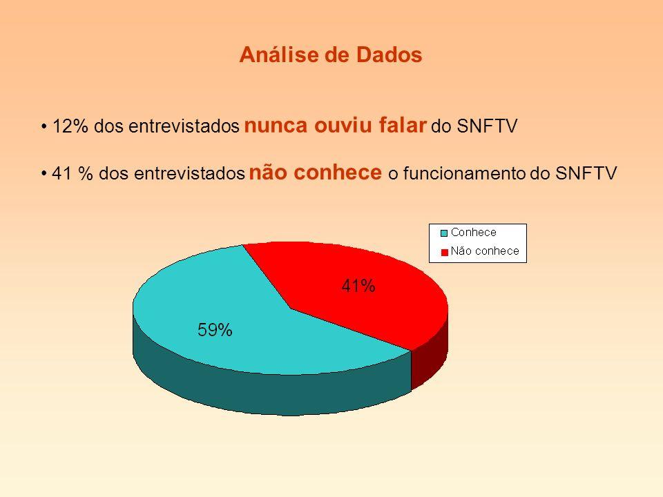 Análise de Dados 12% dos entrevistados nunca ouviu falar do SNFTV