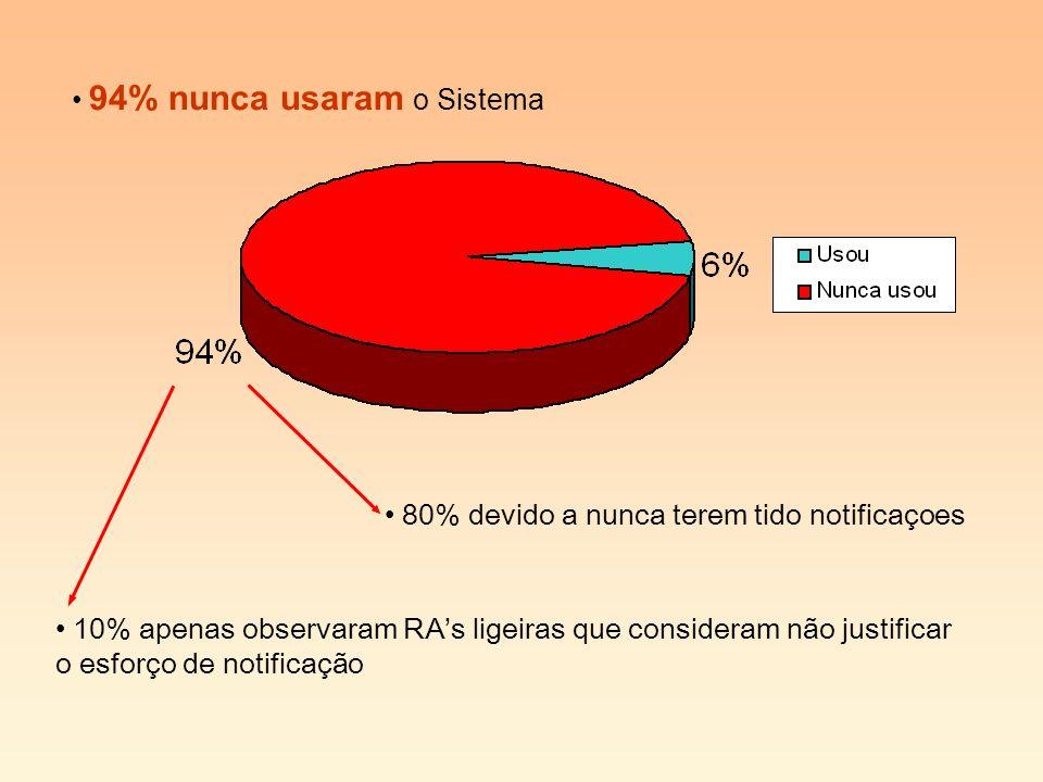 94% nunca usaram o Sistema