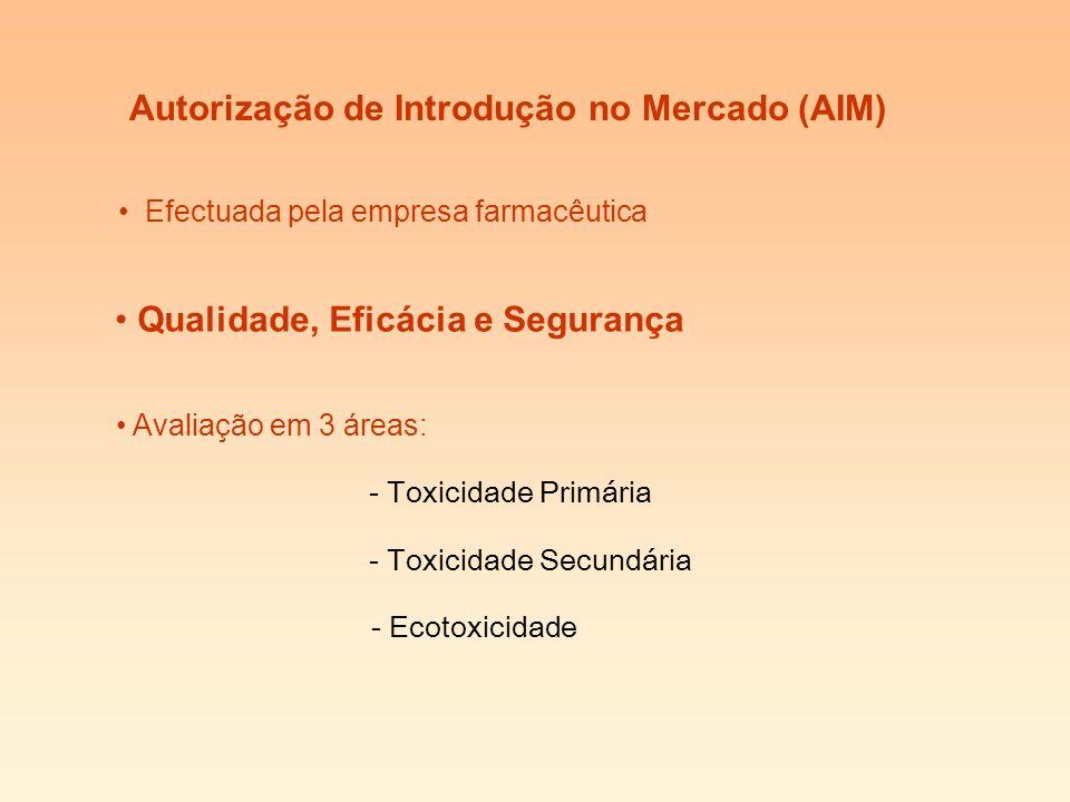 Autorização de Introdução no Mercado (AIM)