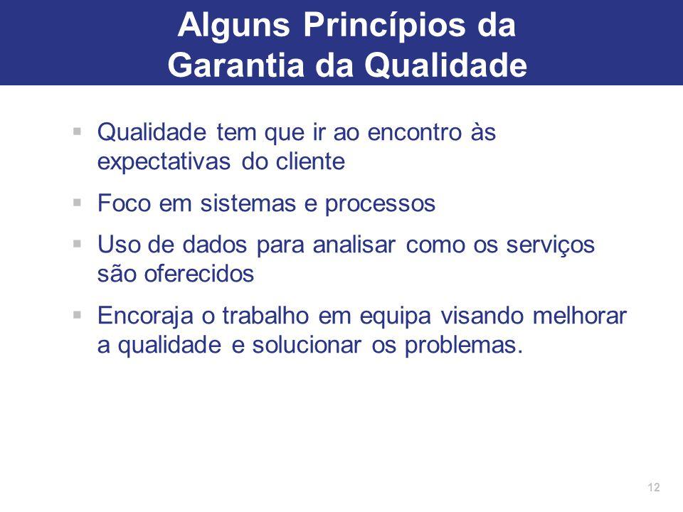 Alguns Princípios da Garantia da Qualidade