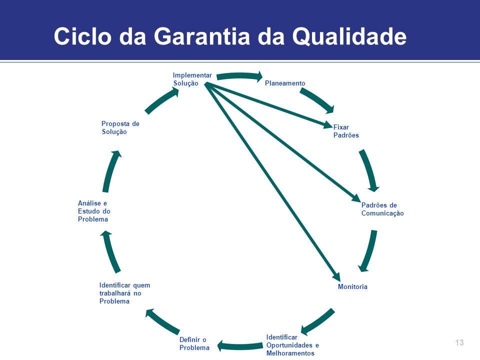 Ciclo da Garantia da Qualidade