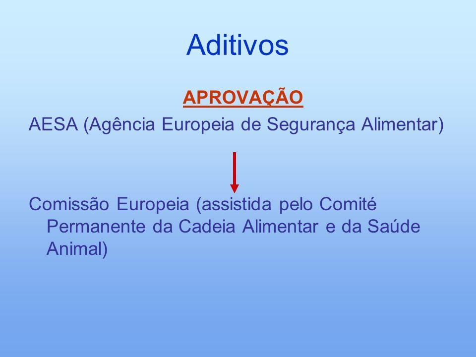 Aditivos APROVAÇÃO AESA (Agência Europeia de Segurança Alimentar)