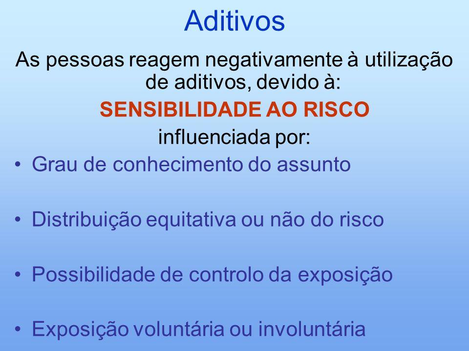 SENSIBILIDADE AO RISCO