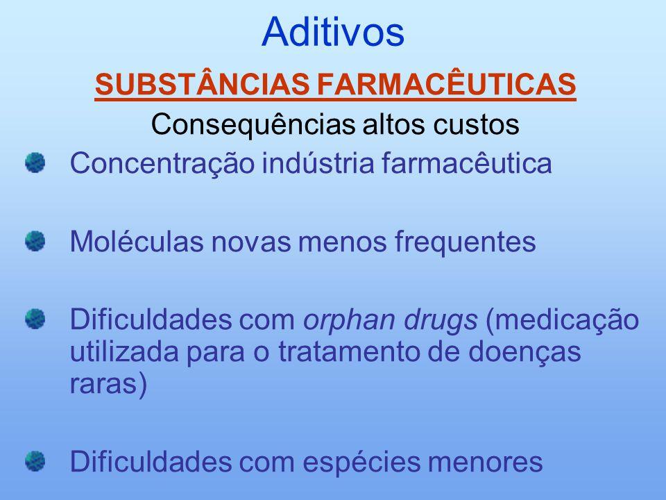 Aditivos SUBSTÂNCIAS FARMACÊUTICAS Consequências altos custos