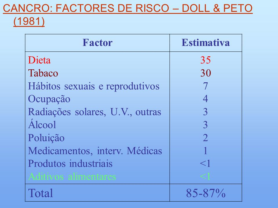 Total 85-87% CANCRO: FACTORES DE RISCO – DOLL & PETO (1981) Factor