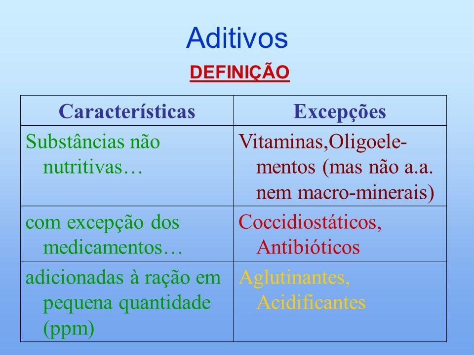 Aditivos Características Excepções Substâncias não nutritivas…