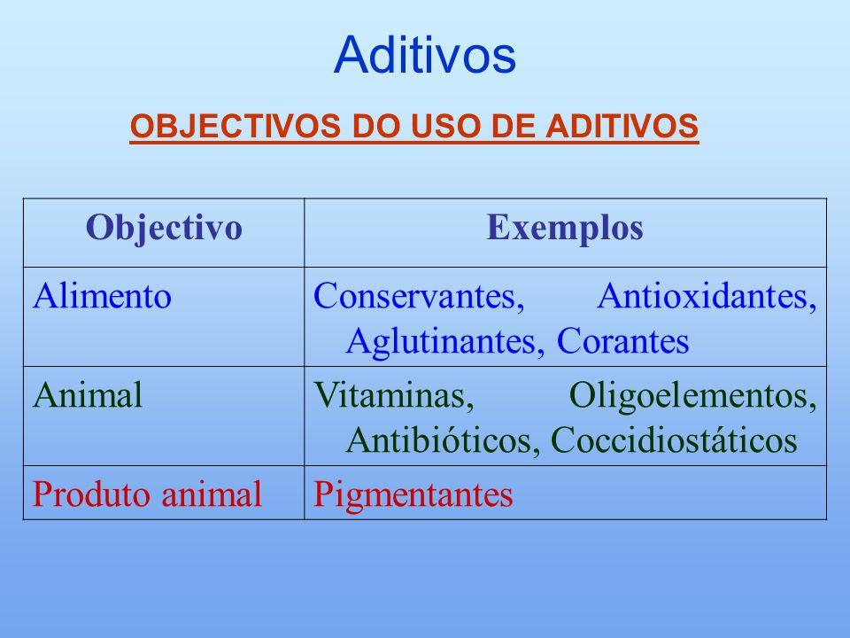 OBJECTIVOS DO USO DE ADITIVOS
