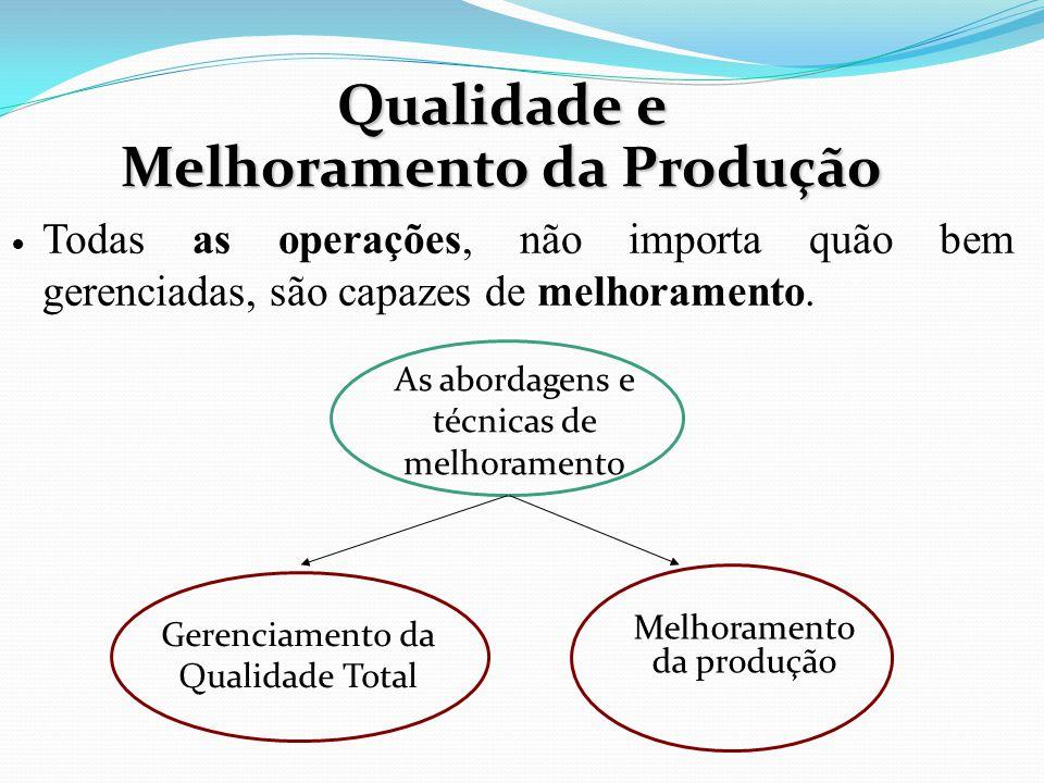 Qualidade e Melhoramento da Produção