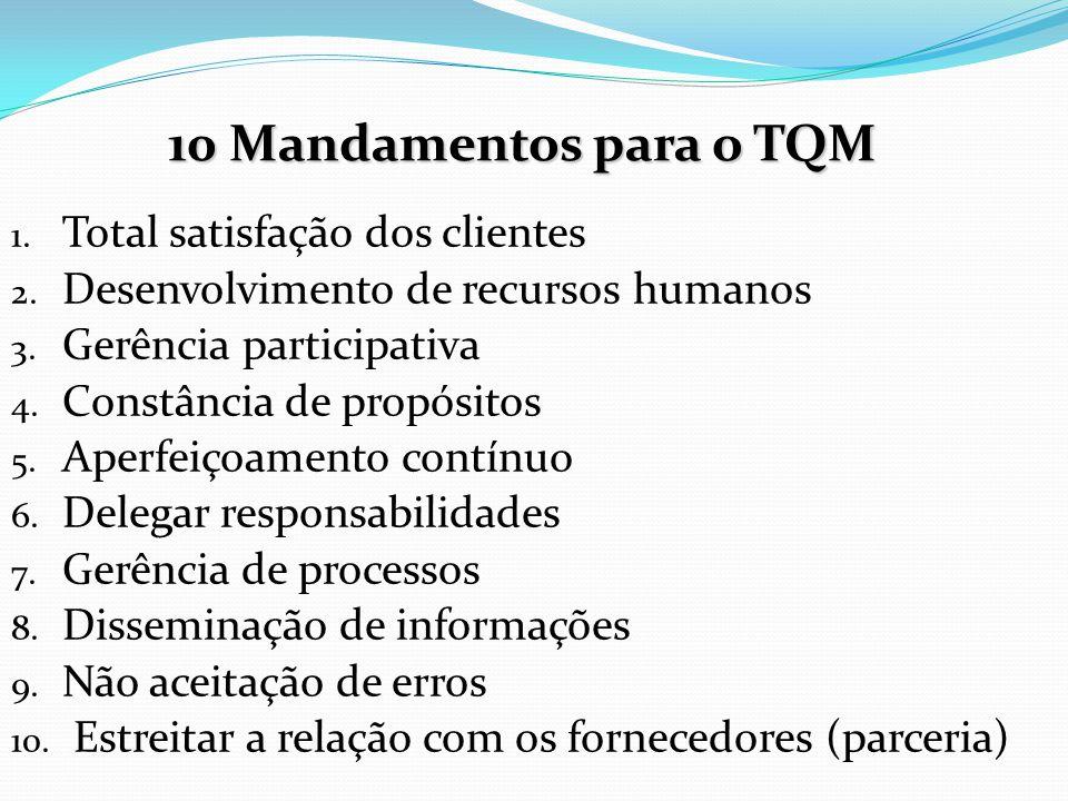 10 Mandamentos para o TQM Total satisfação dos clientes