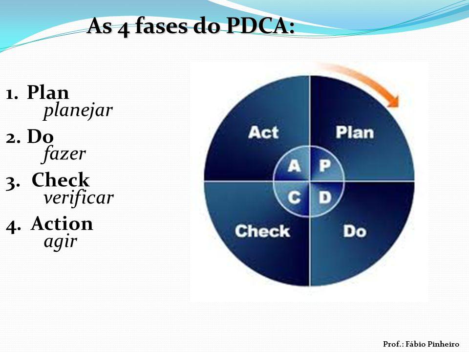 As 4 fases do PDCA: Plan planejar Do fazer Check verificar Action agir
