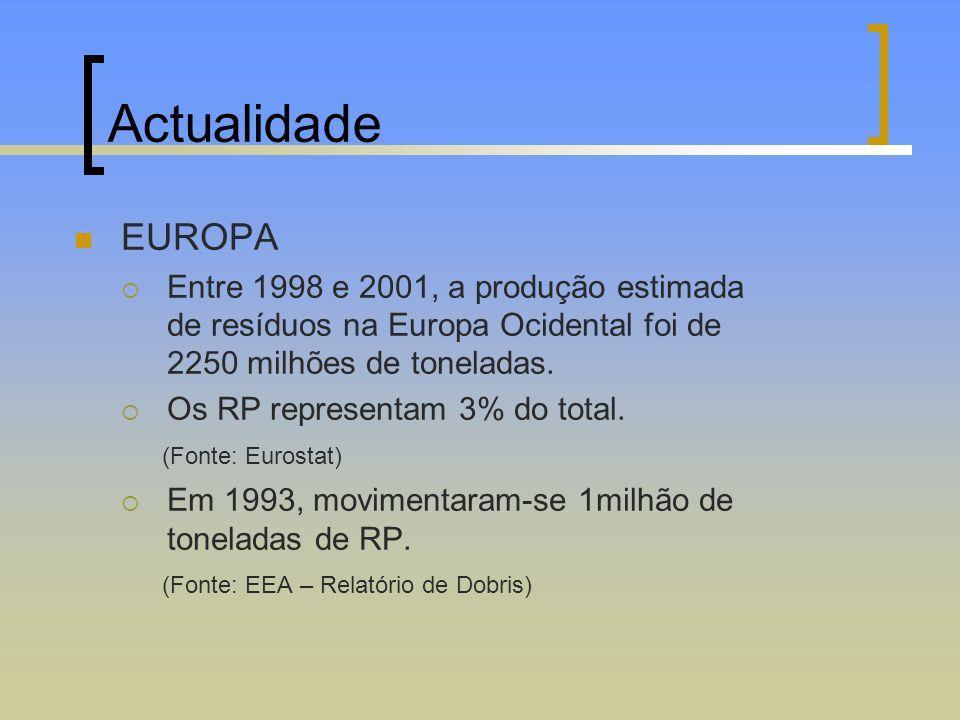 Actualidade EUROPA (Fonte: Eurostat)