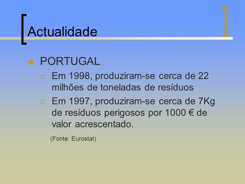 Actualidade PORTUGAL. Em 1998, produziram-se cerca de 22 milhões de toneladas de resíduos.
