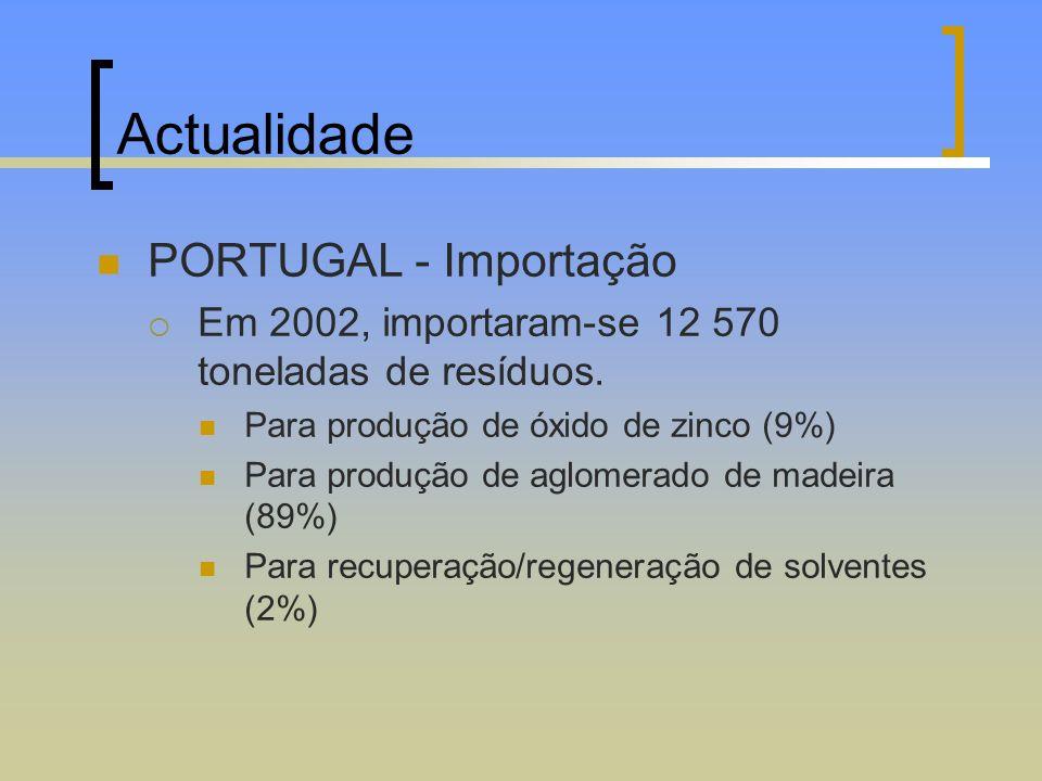 Actualidade PORTUGAL - Importação