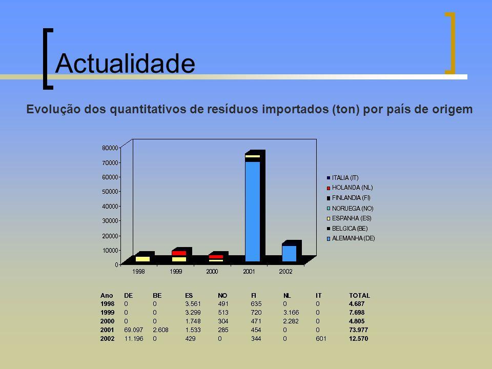 Actualidade Evolução dos quantitativos de resíduos importados (ton) por país de origem