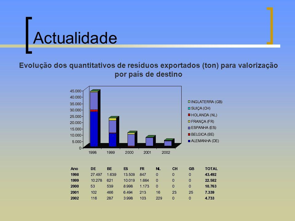 ActualidadeEvolução dos quantitativos de resíduos exportados (ton) para valorização por país de destino.